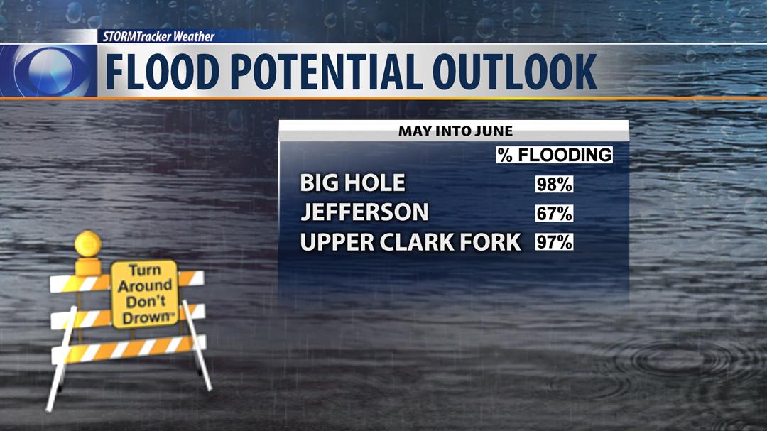 Flooding Season Kicks Off This Weekend