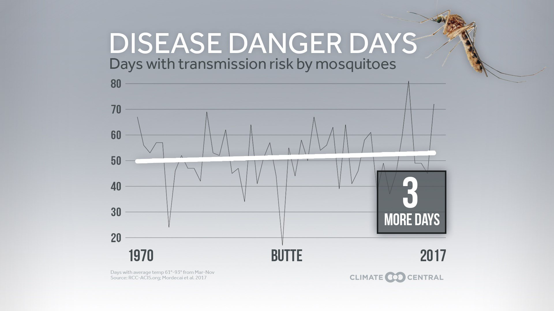 Slight Increase In Mosquito Disease Danger Days For Butte - KXLF.com - Continuous News - Butte, Montana Slight Increase In Mosquito Disease Danger Days For Butte - 웹